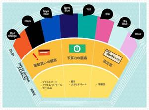 ECサイトの色やデザインと購買意欲の関係